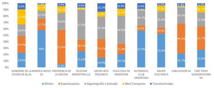 Ranking principales anunciantes Publicidad Exterior – AMBA 2017