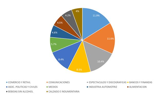 Share anual Sectores Publicidad Exterior – AMBA 2017